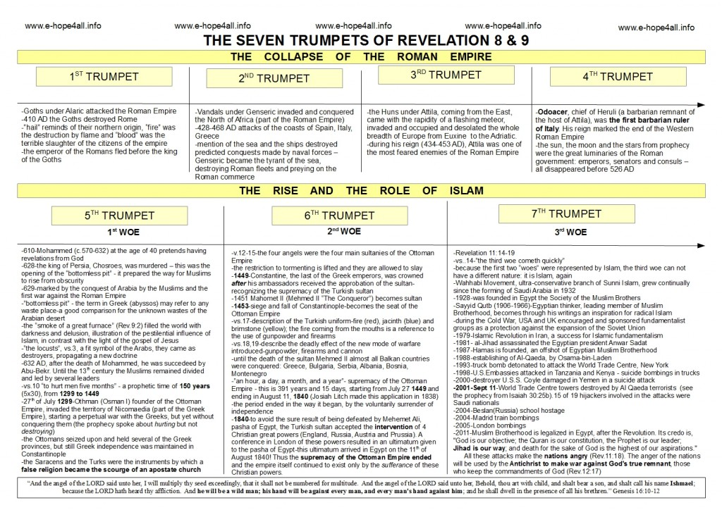 What does the Bible say about Islam - Seven Trumpets in the Book of Revelation